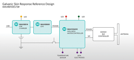 MAXREFDES73#原理图   GSR (皮肤电导率测量)设计面临巨大挑战,设计人员在完成传感器设计之前需要熟悉各种分立器件和校准软件。MAXREFDES73#是业内首款GSR参考设计www.cechina.cn,集成了数模转换器(DAC)和模数转换器(ADC),以及具有高级电源管理功能的微控制器,提供固件以及易于使用的Android?