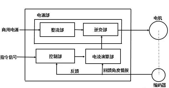 电力制动结构图