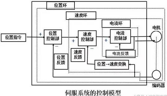 其输入逻辑电平与ttl信号完全兼容,与微处理器的输出可以直接接口.