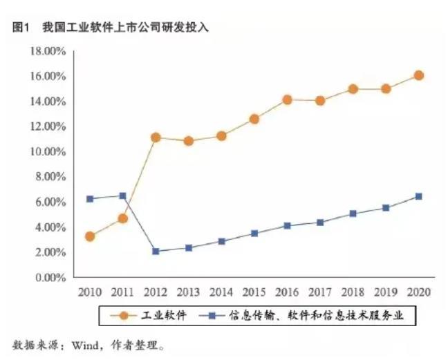 從國家戰略高度重視國產工業軟件產業高質量發展