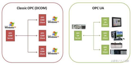 工业4.0通讯协议OPC UA关键知识点