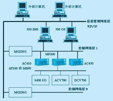 现场总线网络控制在abb