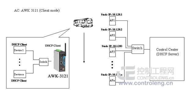 通过同轴电缆接入dvr硬盘录像机,进行视频图像的实时录制.