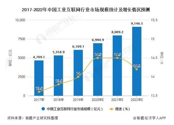2020年中國工業互聯網行業市場分析:推動制造業轉型升級 智能化應用賦能各行各業