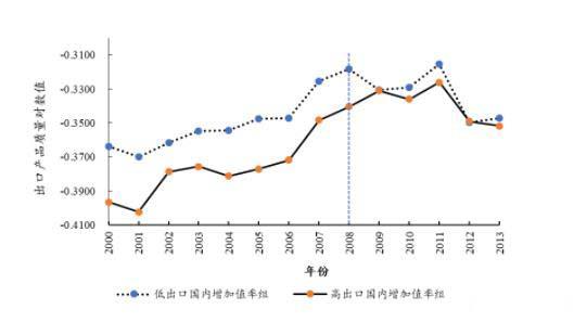 """外部?;绾翁嵘泄圃煲?></a></dt>                             <dd>                                 <h3><a >外部?;绾翁嵘泄圃煲?/a></h3>                                 <p>按照贸易获利能力,可以将制造业划分为""""高出口国内增加值率""""型和""""低出口国内增加值率""""型两种,两者集中表现为对进口中间投入品的依赖程度不同</p>                                 <s class="""