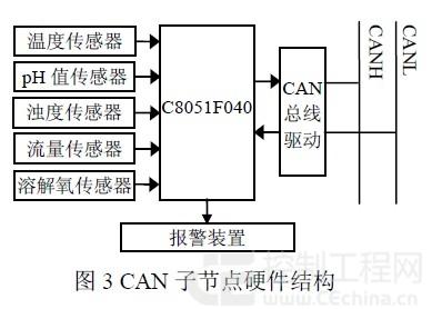 基于嵌入式web远程水质监测系统的实现