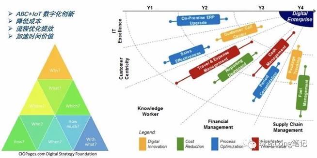 企业数字化转型战略完整指南!