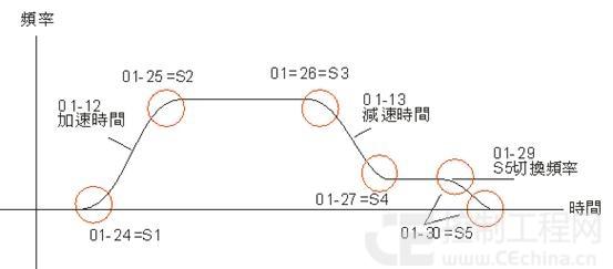 台达vl系列变频器在电梯行业的应用