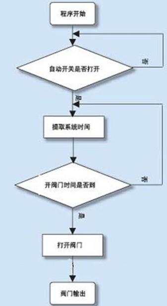 视觉设计流程图