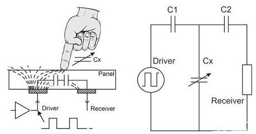 图4:QMatrix横向模式电路示意图 厂商发展的芯片透过与驱动脉冲同步开关的采样电容收集耦合到接收电极中的讯号,并利用一个脉冲串改进讯噪比,每个脉冲串的脉冲数量将直接影响电路的增益,因此,可方便调整电路增益,使其适合于不同的面板材料、按键尺寸和面板厚度。 脉冲串产生的第一个斜坡是加到采样电容上的梯级波形讯号,脉冲串过后,驱动器把斜率电阻的参考端切换为高电平,对采样电容进行放电,直到将电荷用完,电压比较器检测出零交叉点为止,获得零交叉点所需的斜坡时间与X、Y电荷耦合成比例,并随用户手指触摸面板表面而减小