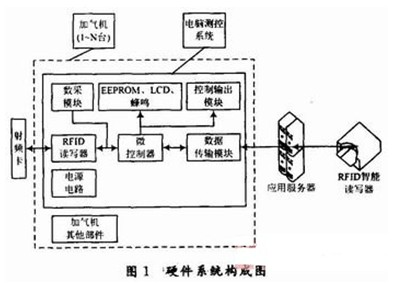 rfid技术在cng加气站网络化监控系统中的应用
