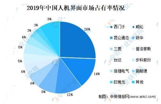 预计2022年,中国自动化市场规模将达到2085亿元