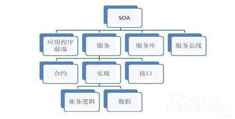 什么是soa架构体系