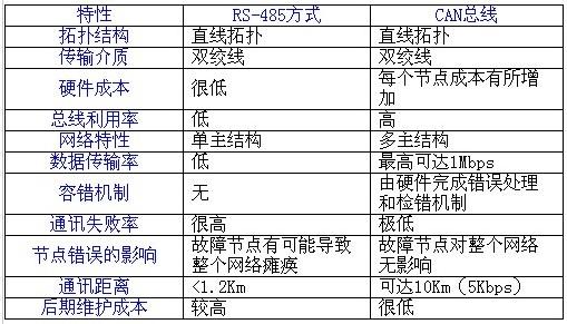 rs485电路图; can总线功能在艾默生ct plc上的应用;