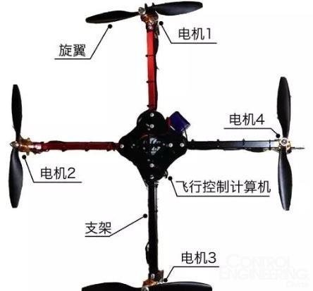 图6.四旋翼飞行器的结构
