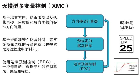 更先进的过程控制——无模型多变量控制(APC2.0)