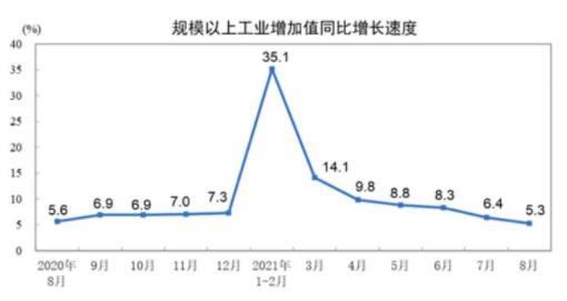 中国8月规模以上工业增加值同比增长5.3%