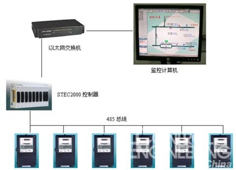 stec控制器在垃圾焚烧发电厂中的应用