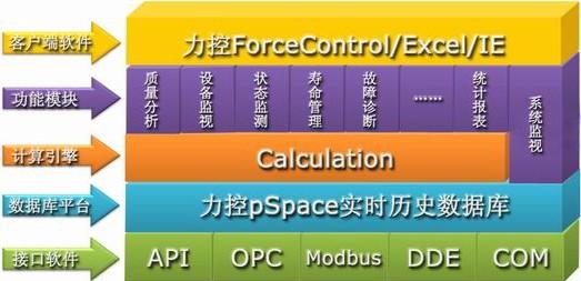 图2软件系统架构图