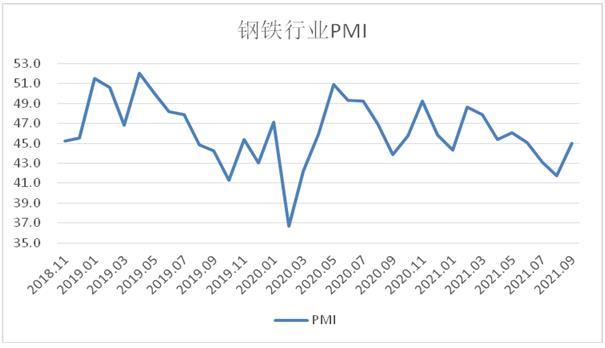 9月国内钢铁PMI指数45.0%:供需有所转变
