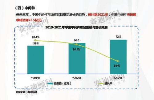 2019-2021年中國平臺軟件市場預測與展望數據