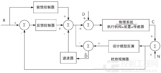 组合逻辑电路总框图