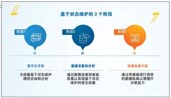 使用基于状态 (CBM)的维护来优化智能制造运营