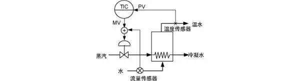 自动化工厂中常见的八大控制系统