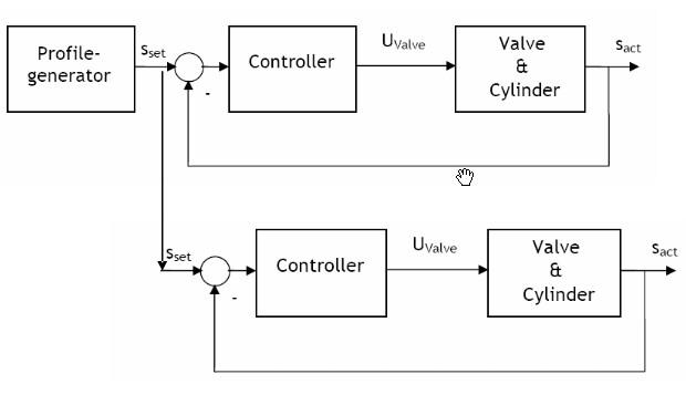 贝加莱高精度液压伺服同步控制系统