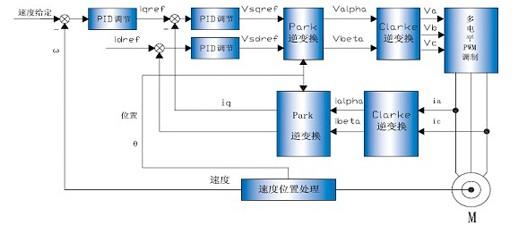 电机学空载实验实物接线图