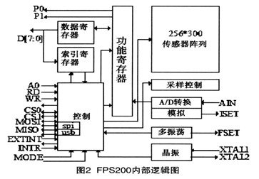 系统将指纹采集模块单独设计成spi接口的电