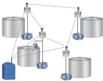 艾默生罗斯蒙特raptor储罐液位计整合智能无线技术化
