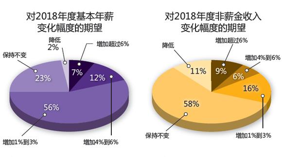 long8国际师的职业发展前景——2018 CONTROL ENGINEERING 工程师职业和薪金调查