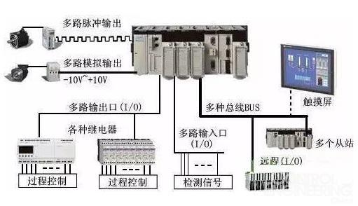盘点PLC的6大经典应用