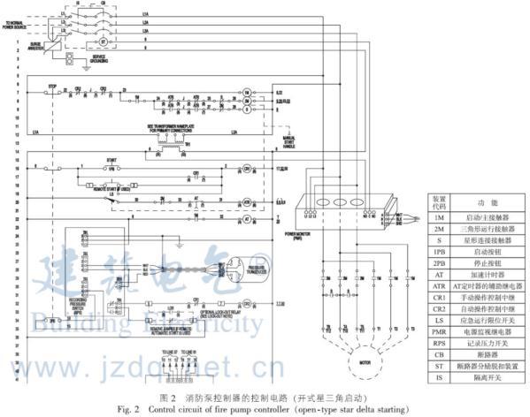 常规启动控制:电动机主电路设置有三个接触器  1M、2M、S,当控制器由消防主管低压压力信号、其它消防信号、远程启动信号或控制器箱面的手动启泵按钮启动时,继电器CR2失电启动(该继电器平常处于通电状态), 接触器1M、S得电闭合,电机绕组按照星形接线方式启动。同时,由AT定时器进行延时,到设定时间后, AT常闭触点断开,使ATR继电器失电(该继电器平常处于通电状态),ATR辅助触点动作使得接触器S失电、接触器2M得电。此时,由于接触器1M、2M主触头闭合,电机绕组按照三角形接线进入全压运行,完成启