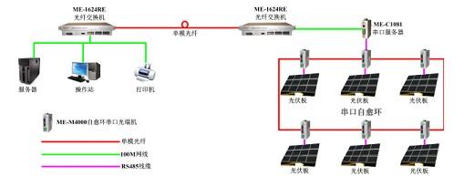 ,在本方案中控制工程网版权所有,将现场的光伏板串口数据透明传送至工作站,工作站可使用虚拟串口方式或TCP方式读写串口数据。   2.3 ME-1624RE   ME-1624RE标配有24个10/100M以太网电口,另外可选配1/2个光纤接口模块。在本方案中控制工程网版权所有,使用的ME-1624RE交换机均配置一个单模光口,控制室与现场使用单模光纤通信。   3.