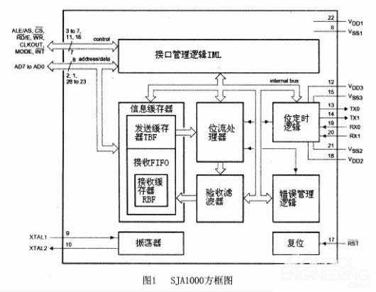 CAN总线收发器   CAN总线收发器选用Philips公司PCA82C250产品。CAN总线收发器是CAN协议控制器和物理总线之间的接口,该器件对总线提供差动发送能力并对CAN控制器提供差动接收能力,有很强的抗电磁干扰(EMI)的能力,至少可挂110个节点。   嵌入式系统的CAN接口电路   图2是嵌入式微处理器S3C44BOX的CAN接口电路图。如图所示,ARM和SJA1000以总线方式连接,由于ARM信号为3.