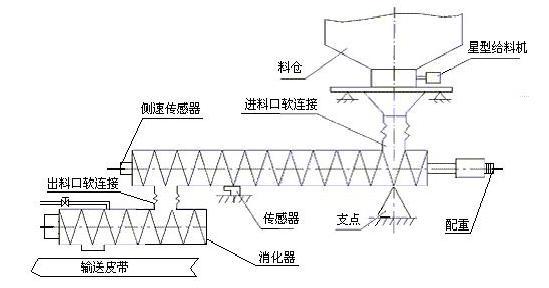 以我厂的生石灰配料螺旋秤为例。由于烧结矿生产工艺方面的需要,进入消化器中的生石灰需要加入适当的水,一方面,通过水与生石灰反应的生成物熟石灰来帮助提高烧结矿在烧制过程中的造球率,进而提高烧结矿的质量和产量;另一方面,反应产生的热量可以提高料温。但由于螺旋叶片与桶壁之间存在间隙,通过(图2)所示过程www.