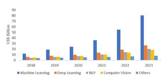 預測2020年人工智能市場將達到532億美元北美將領先