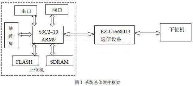 ,本系统使用的是韩国 mizi公司免费提供的嵌入式 linux操作系统,本操作系统体积小、方便剪裁,同时它又包含了现有使用的大部分外围设备的驱动,因此,使用此操作系统可以降低开发成本、加快系统的开发。Arm-linux嵌入式操作系统的移植主要包括如下几步:建立交叉编译环境。交叉编译环境的建立是进行 arm嵌入式项目开发的基础,它的搭建主要需要三个软件包:binutils、 gcc、glibc。其中 binutils主要用于生成一些辅助工具,如 objdump、as、ld等;gcc是用来生成交叉编译器 ar