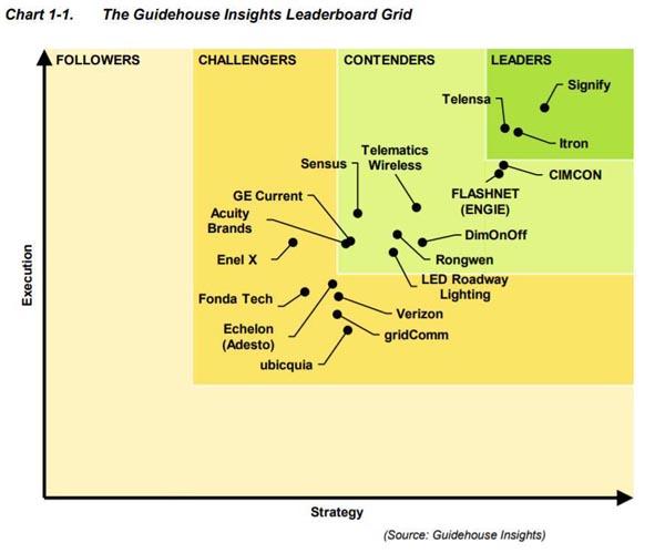 Guidehouse Insights將昕諾飛評為智能路燈全球領導者