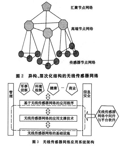 """传统的无线传感器网络采用""""平坦""""结构"""