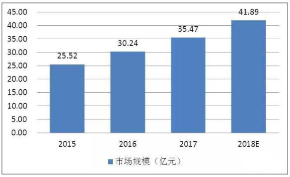 中国CAE行业现状及可扩展领域分析