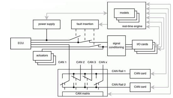 实时模型    要求    随着控制器功能越来越复杂,人们对于实时