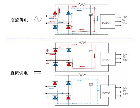 把外部输入的交流电转化为内部电子电路所用的直流电