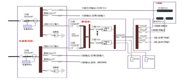 图5 供电原理图  系统配置  交流屏一个:两路交流输入,具备总电压、电流、电量统计、RS485输出 。 柜体尺寸:200mm(深)*800mm(宽)*2200mm(高)  整流屏一个:两路交流,ATS输入。整流模块规格:6kW模块配置30个,容量满足150kW输出需要。 柜体尺寸:1200mm(深)*600mm(宽)*2500mm(高)  直流屏一个。 柜体尺寸:200mm(深)*400mm(宽)*2200mm(高) 5 结语 模块化数据中心的建设方式提高了系统的安全性和可靠性,效能解决是目前大