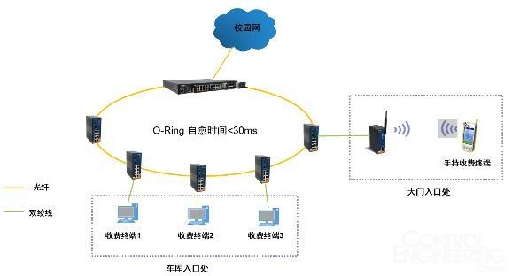 支持vlan,提升网络性能    方案设计    系统一:智能收费系统