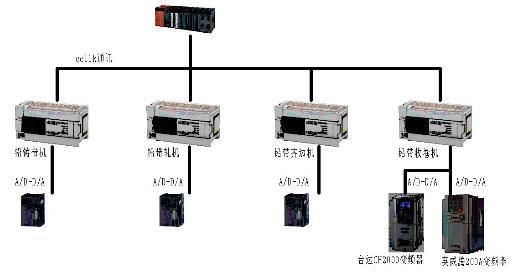 ,如   图 2 所示控制工程网版权所有,具体控制要求有如下:    客户需求一台 5.5 千瓦变频器控制收卷电机,随着卷径的变化,张力随之变化   桥,变频器采用直流供电。其中对变频器及控制要求主要包括:   a) 低频转矩输出较大。   b) 加减速过程中速度输出的均匀性。   c) 断电维持并减速同步停车。   d) 减速同步停车的减速时间最好精确到小数点后两位。   e) 张力控制要求精确。   三、英威腾 Goodrive200A   Goodrive200A变频器具有优异的矢量控制性能,实现转