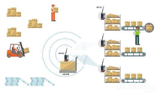 ORing在住友电工AGV系统中的应用