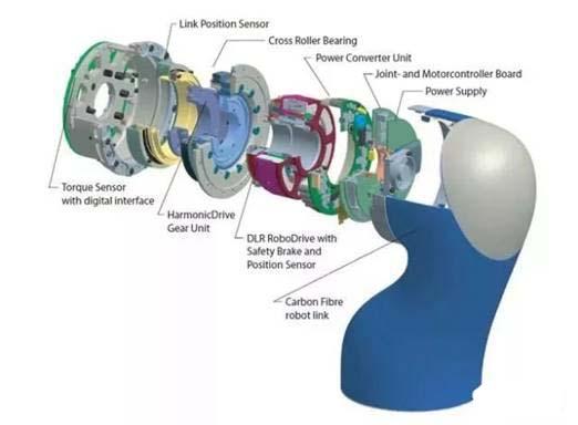 一文读懂工业机器人末端关节结构图